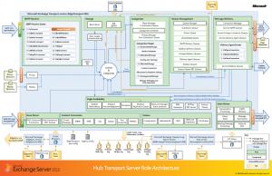 Cài đặt Exchange Server 2010 (phần 3)
