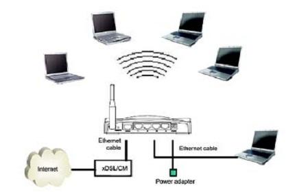 Triển khai hệ thống mạng không dây Wifi