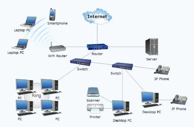 Bảo trì hệ thống mạng trọn gói cho doanh nghiệp