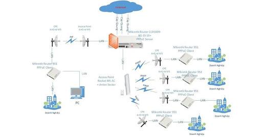 Đại lý phân phối thiết bị mạng Meraki Cisco