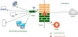 hệ thống tường lửa cho doanh nghiệp