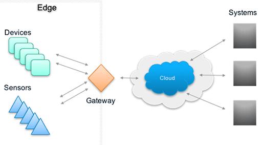 gateway là gì